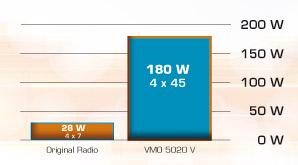 Tabelle_VMO